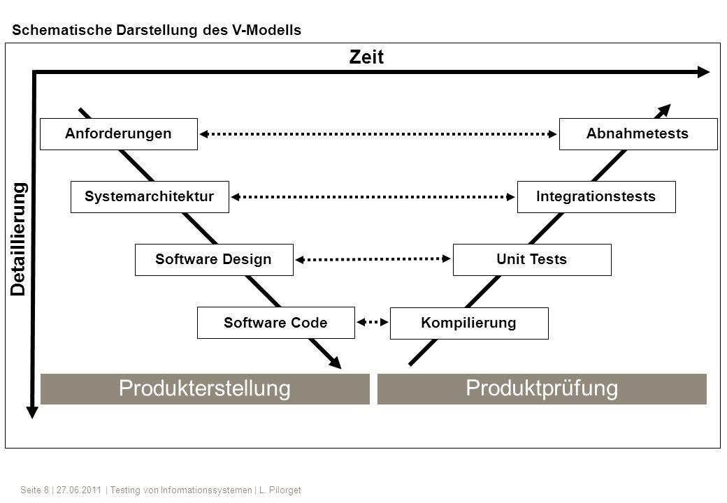 Seite 8 | 27.06.2011 | Testing von Informationssystemen | L. Pilorget Anforderungen Systemarchitektur Software Design Software Code Kompilierung Unit