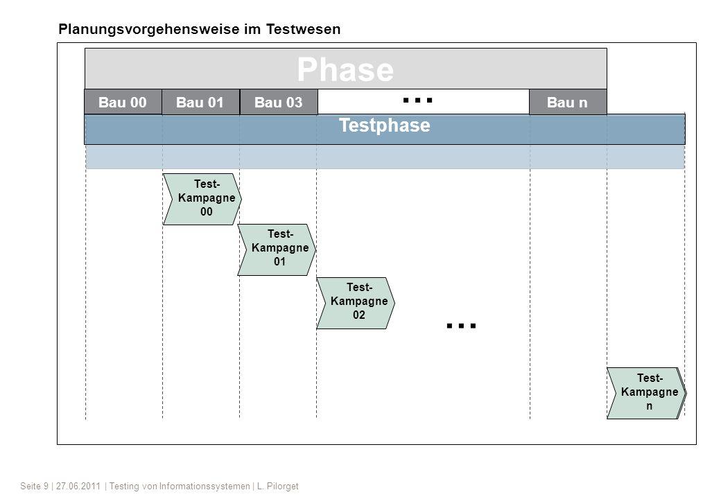Seite 9 | 27.06.2011 | Testing von Informationssystemen | L. Pilorget Bau 00 Phase Testphase … … Bau 01Bau 03Bau n Test- Kampagne 00 Test- Kampagne 01