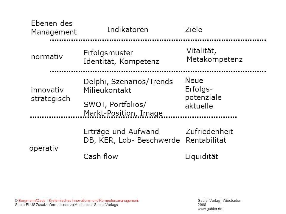 Gabler Verlag | Wiesbaden 2008 www.gabler.de © Bergmann/Daub | Systemisches Innovations- und Kompetenzmanagement GablerPLUS Zusatzinformationen zu Medien des Gabler Verlags Gelingende Steuerung, Innovationen, Führung und Kommunikation sind unwahrscheinlich.