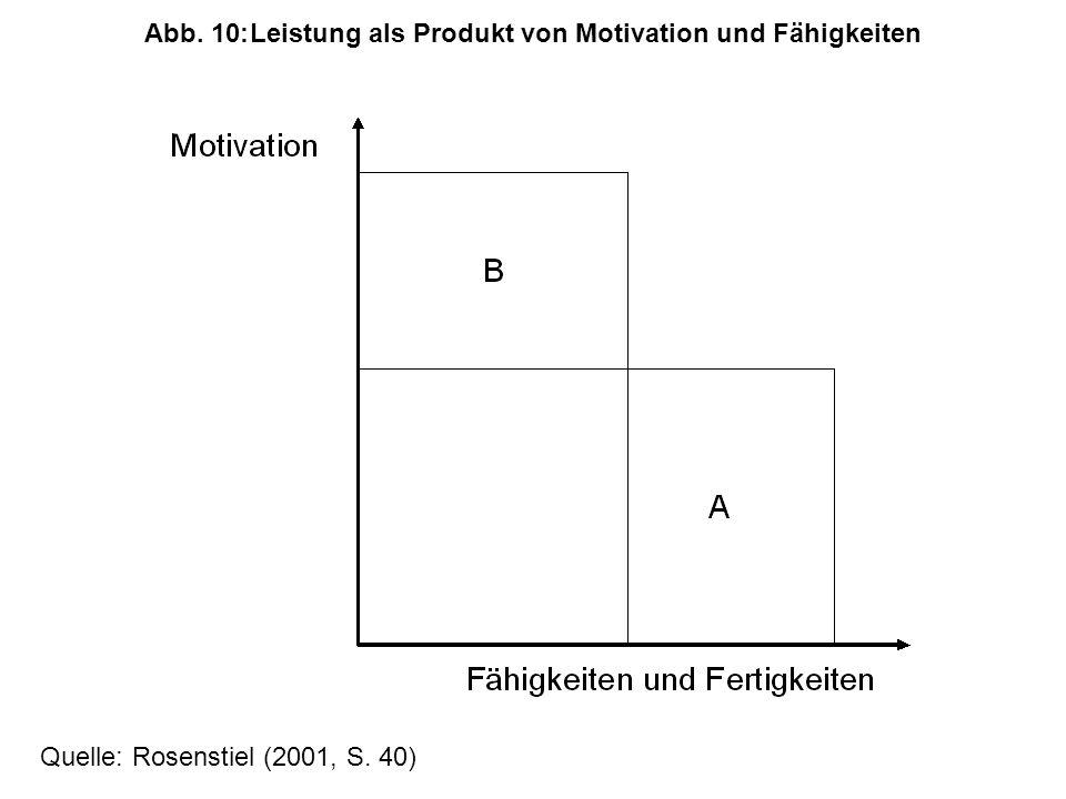 Quelle: Rosenstiel (2001, S. 40) Abb. 10:Leistung als Produkt von Motivation und Fähigkeiten