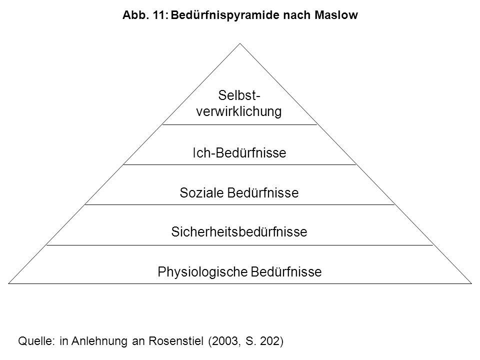 Selbst- verwirklichung Ich-Bedürfnisse Soziale Bedürfnisse Sicherheitsbedürfnisse Physiologische Bedürfnisse Quelle: in Anlehnung an Rosenstiel (2003, S.