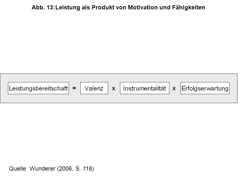Quelle: Wunderer (2006, S. 118) Abb. 13:Leistung als Produkt von Motivation und Fähigkeiten