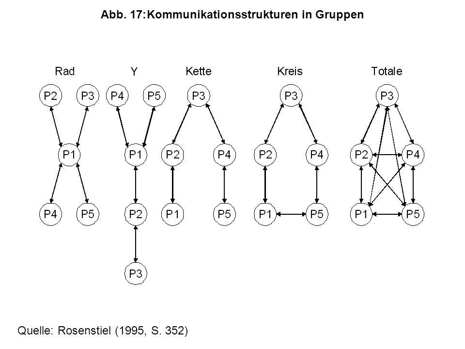 Abb. 17:Kommunikationsstrukturen in Gruppen Quelle: Rosenstiel (1995, S. 352)