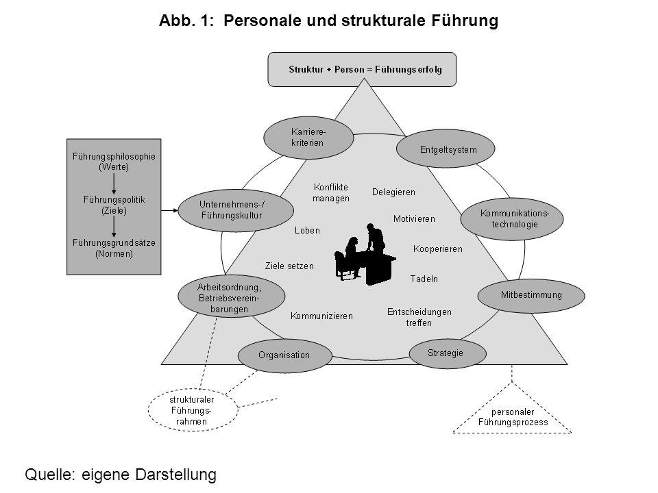 Abb. 1:Personale und strukturale Führung Quelle: eigene Darstellung