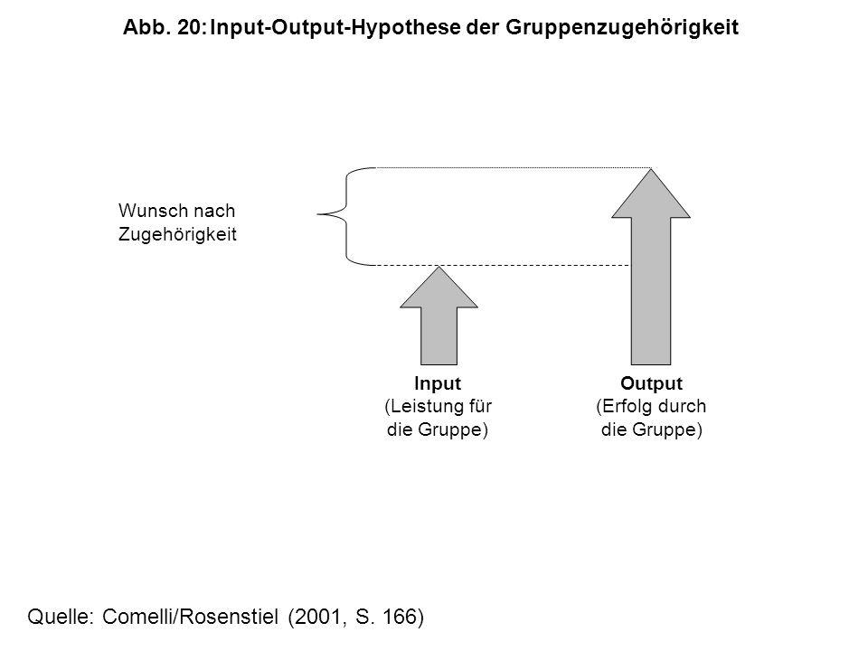 Wunsch nach Zugehörigkeit Input (Leistung für die Gruppe) Output (Erfolg durch die Gruppe) Abb.