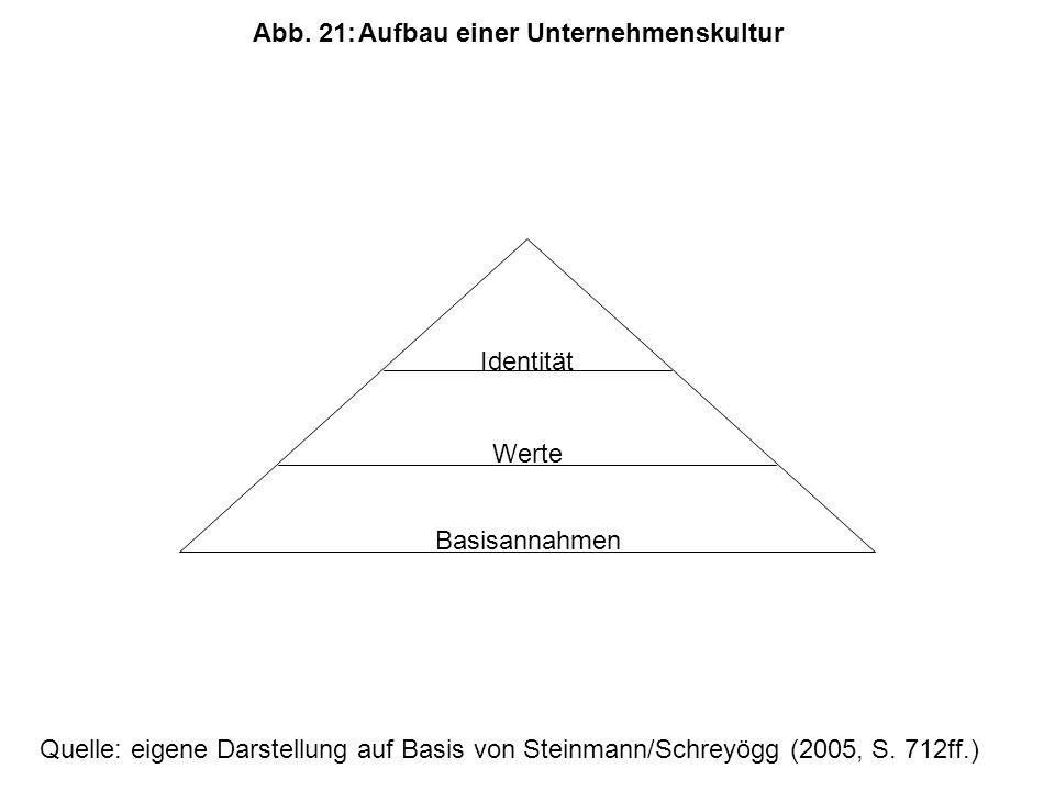 Identität Werte Basisannahmen Abb.