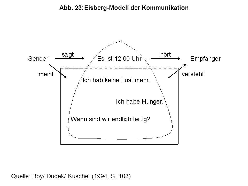 Abb. 23:Eisberg-Modell der Kommunikation Quelle: Boy/ Dudek/ Kuschel (1994, S. 103)