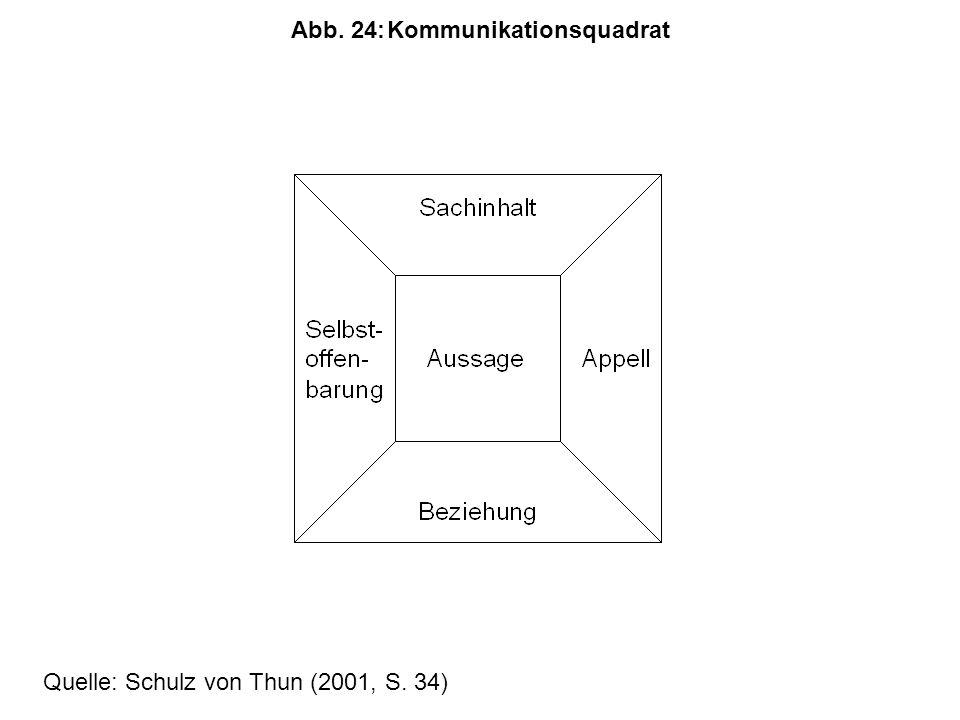 Abb. 24:Kommunikationsquadrat Quelle: Schulz von Thun (2001, S. 34)