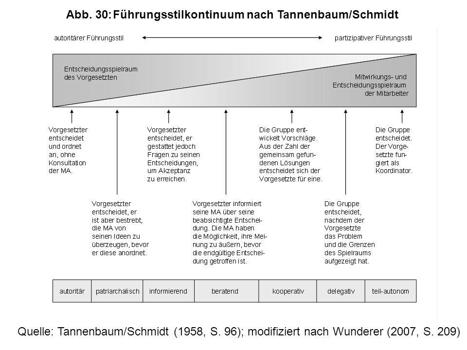 Abb.30:Führungsstilkontinuum nach Tannenbaum/Schmidt Quelle: Tannenbaum/Schmidt (1958, S.