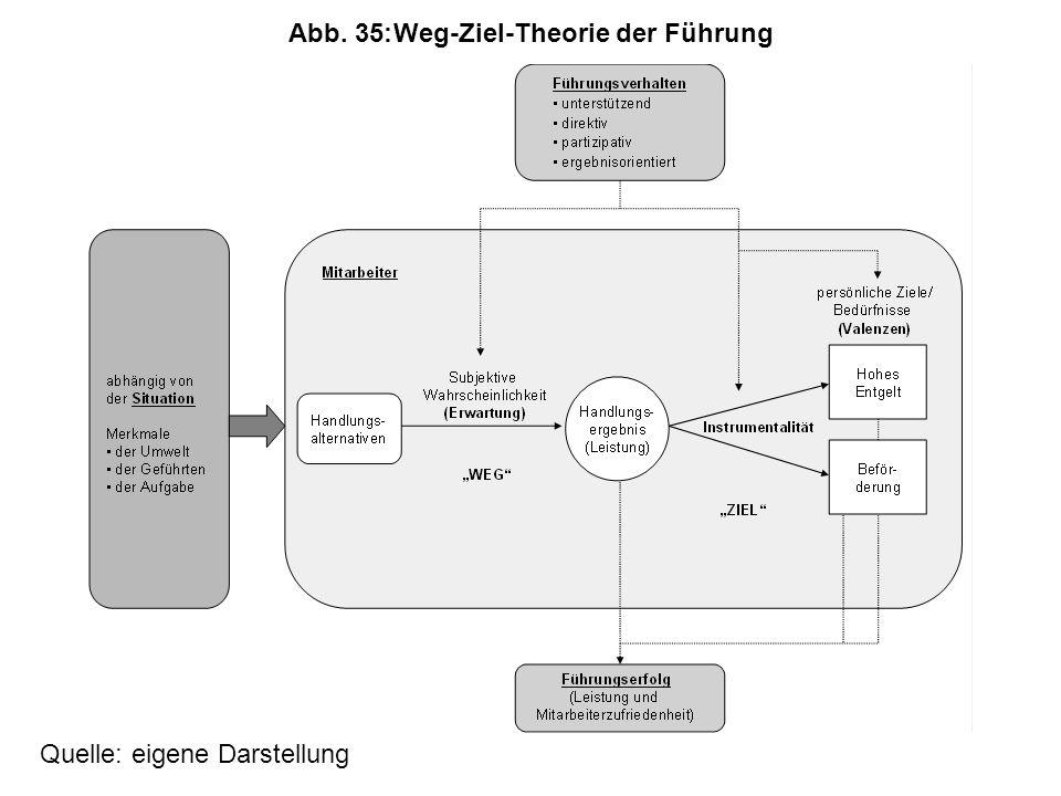 Abb. 35:Weg-Ziel-Theorie der Führung Quelle: eigene Darstellung