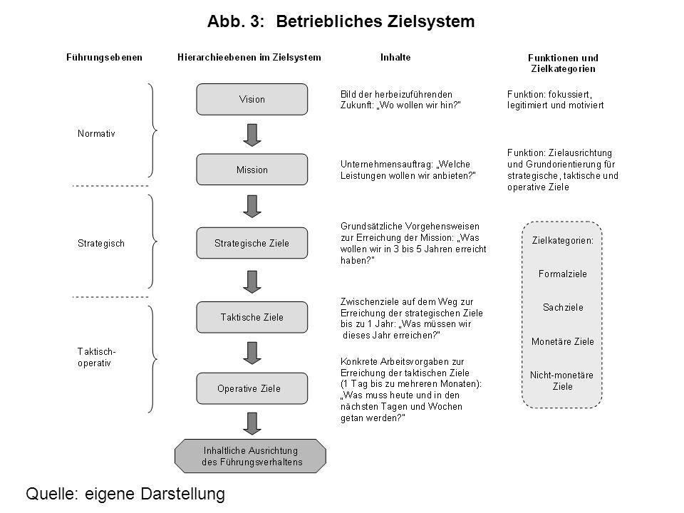 Quelle: eigene Darstellung Abb. 3:Betriebliches Zielsystem
