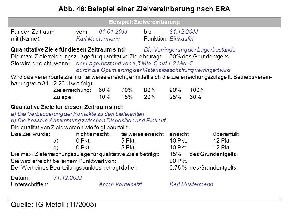 Beispiel: Zielvereinbarung Für den Zeitraum vom01.01.20JJ bis 31.12.20JJ mit (Name):Karl Mustermann Funktion:Einkäufer Quantitative Ziele für diesen Zeitraum sind:Die Verringerung der Lagerbestände Die max.