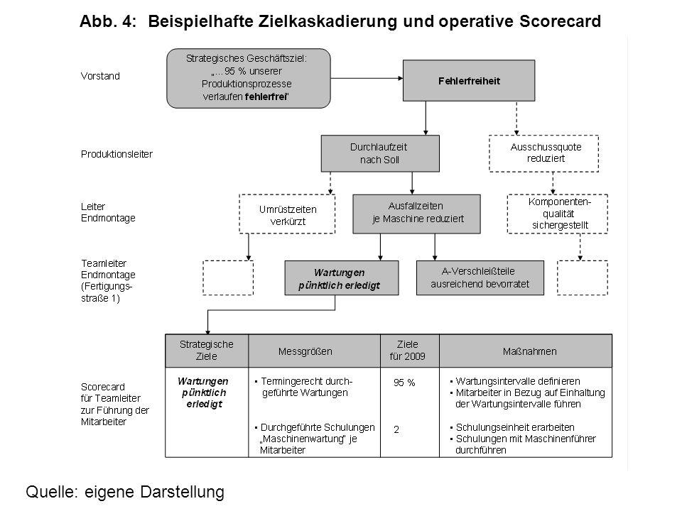 Quelle: eigene Darstellung Abb. 4:Beispielhafte Zielkaskadierung und operative Scorecard