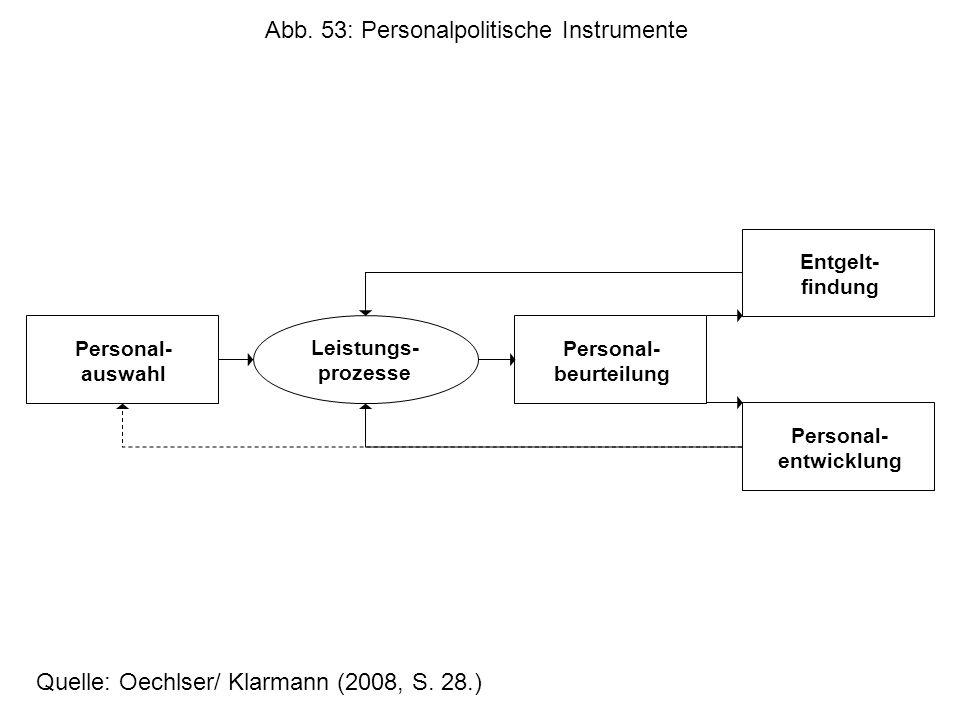 Entgelt- findung Personal- beurteilung Personal- entwicklung Personal- auswahl Leistungs- prozesse Abb.