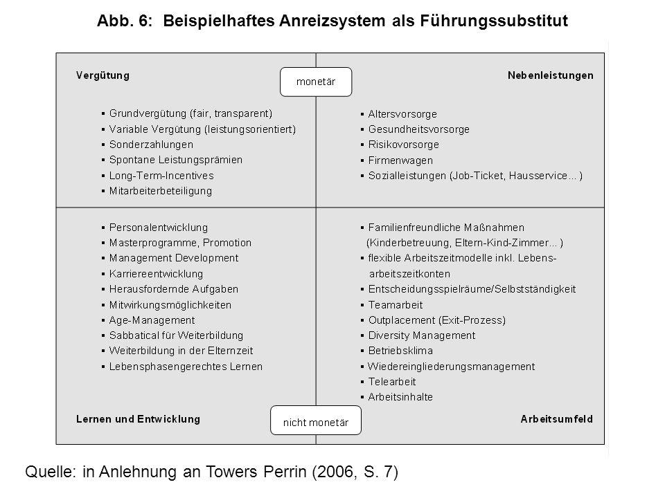 Quelle: in Anlehnung an Towers Perrin (2006, S.7) Abb.