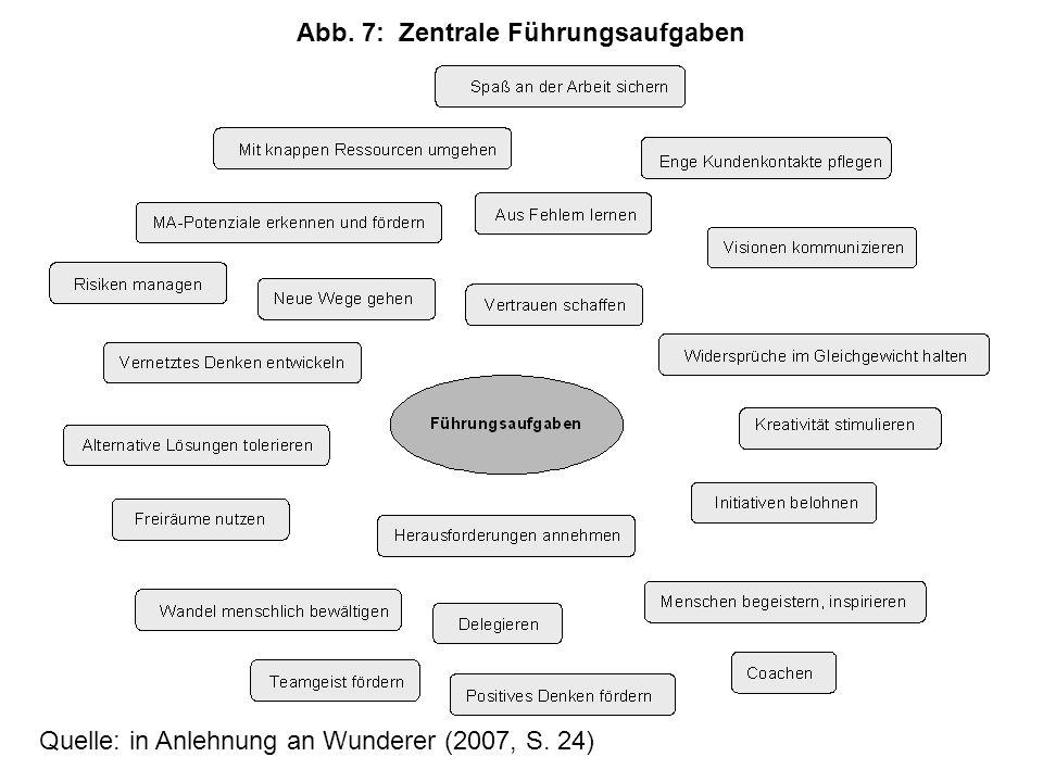 Quelle: in Anlehnung an Wunderer (2007, S. 24) Abb. 7:Zentrale Führungsaufgaben