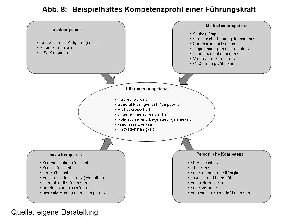 Quelle: in Anlehnung an Ulrich (1996, S. 24ff.); modifiziert Abb. 9:Führungsrollen