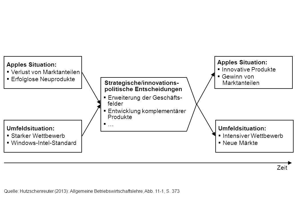 UnternehmensverfassungUnternehmenskulturUnternehmensziele Normatives Management FunktionalprogrammeFunktionalmaßnahmen Operatives Management Strukturen Aufbauorganisation Ablauforganisation Systeme Planungs- u.