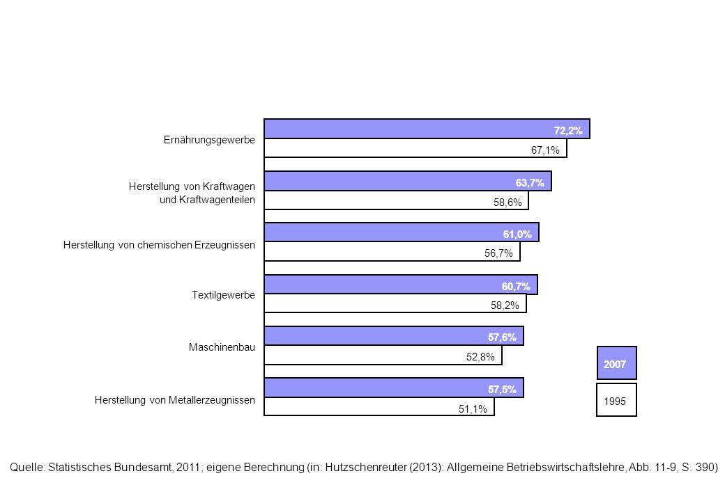 Quelle: Statistisches Bundesamt, 2011; eigene Berechnung (in: Hutzschenreuter (2013): Allgemeine Betriebswirtschaftslehre, Abb.