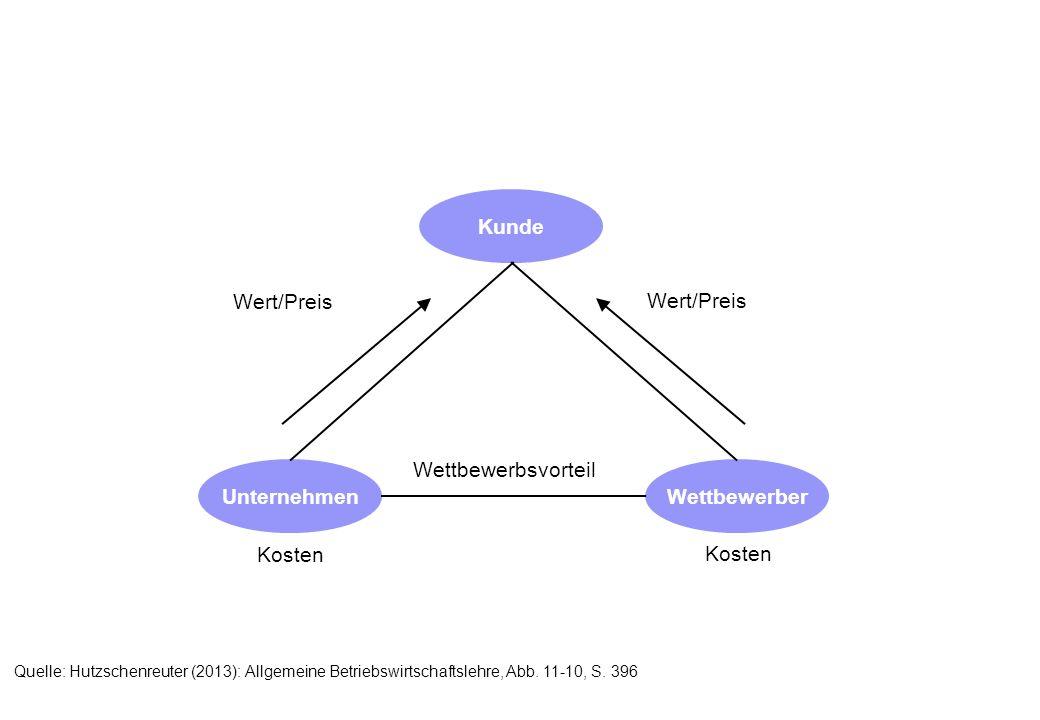 Kunde WettbewerberUnternehmen Wert/Preis Kosten Wettbewerbsvorteil Quelle: Hutzschenreuter (2013): Allgemeine Betriebswirtschaftslehre, Abb.