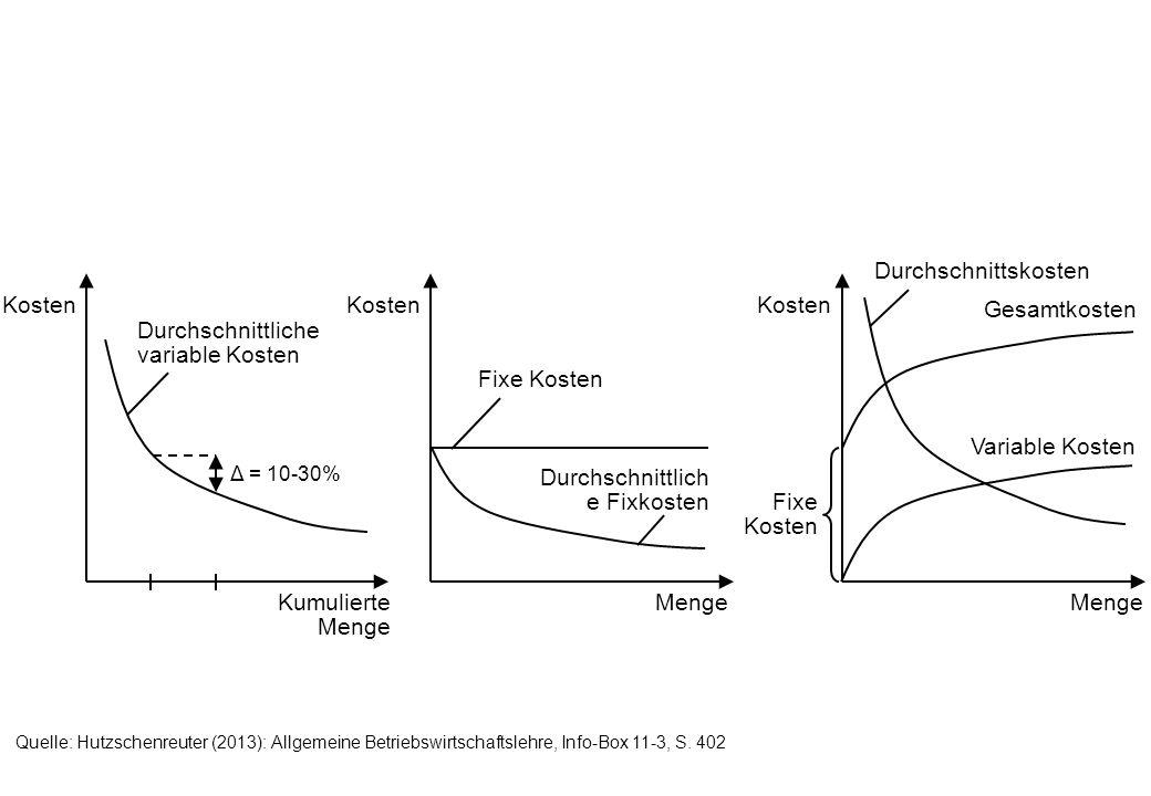 Quelle: Hutzschenreuter (2013): Allgemeine Betriebswirtschaftslehre, Info-Box 11-3, S.