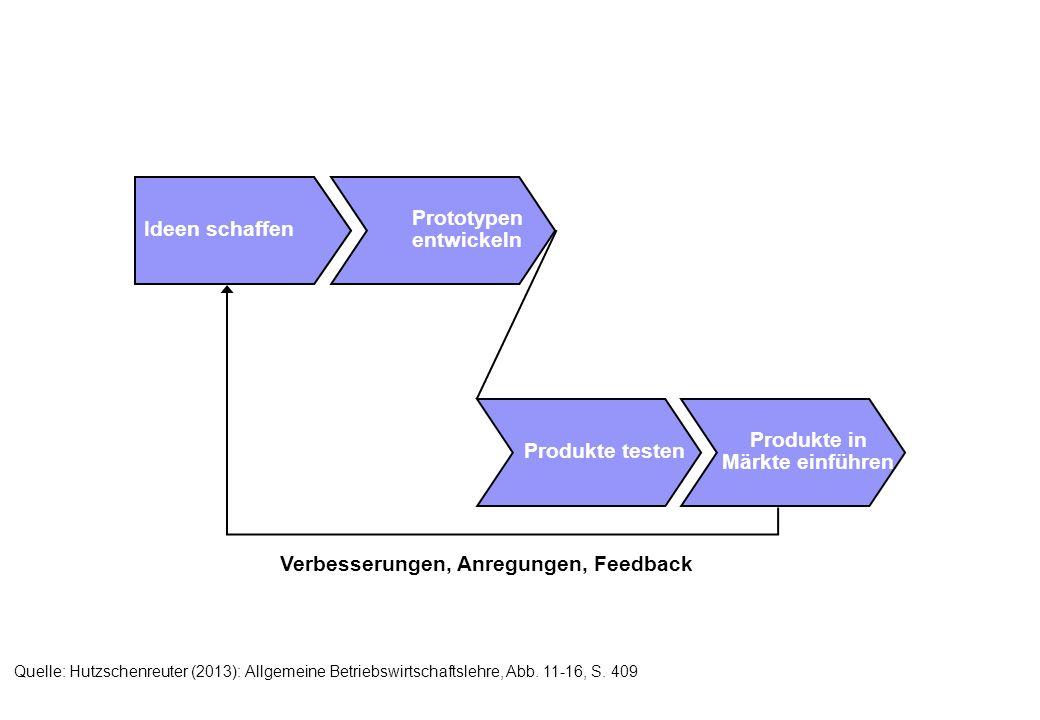Ideen schaffen Prototypen entwickeln Produkte testen Produkte in Märkte einführen Verbesserungen, Anregungen, Feedback Quelle: Hutzschenreuter (2013): Allgemeine Betriebswirtschaftslehre, Abb.