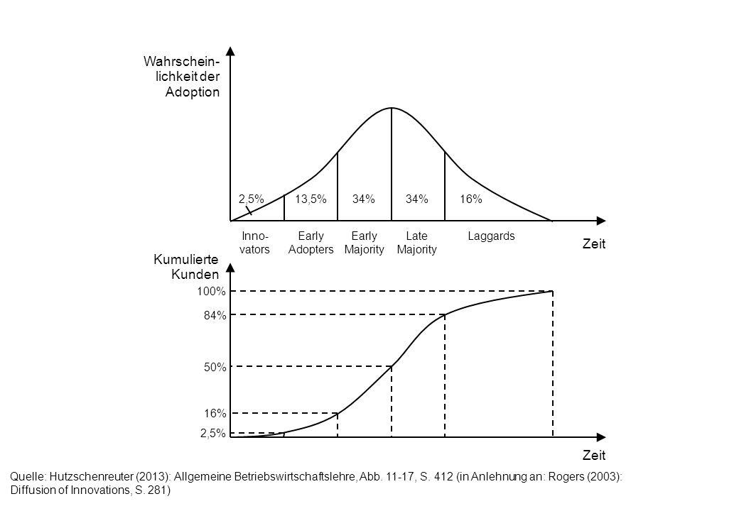 Kumulierte Kunden Wahrschein- lichkeit der Adoption Inno- vators Early Adopters Early Majority Late Majority Laggards 2,5%13,5%34% 16% 2,5% 16% 50% 84% 100% Zeit Quelle: Hutzschenreuter (2013): Allgemeine Betriebswirtschaftslehre, Abb.