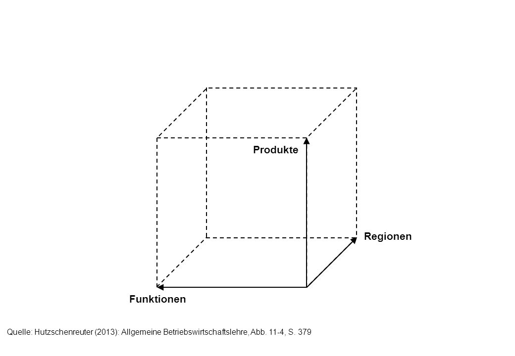 Produkte Regionen Funktionen Quelle: Hutzschenreuter (2013): Allgemeine Betriebswirtschaftslehre, Abb.
