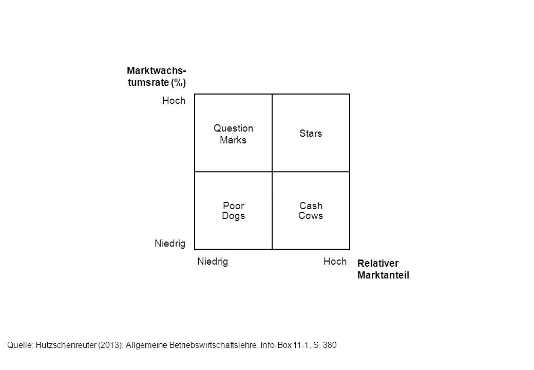 Quelle: Hutzschenreuter (2013): Allgemeine Betriebswirtschaftslehre, Info-Box 11-1, S.
