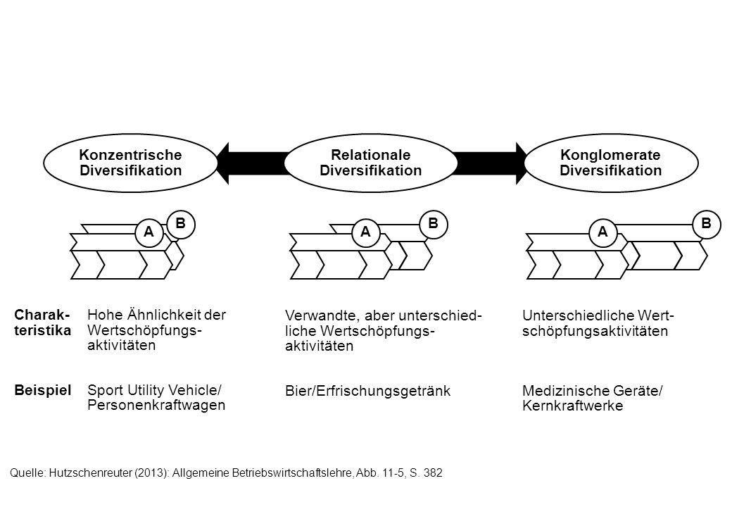 Konzentrische Diversifikation Konglomerate Diversifikation Relationale Diversifikation BBB AAA Charak- teristika Beispiel Hohe Ähnlichkeit der Wertschöpfungs- aktivitäten Sport Utility Vehicle/ Personenkraftwagen Verwandte, aber unterschied- liche Wertschöpfungs- aktivitäten Bier/Erfrischungsgetränk Unterschiedliche Wert- schöpfungsaktivitäten Medizinische Geräte/ Kernkraftwerke Quelle: Hutzschenreuter (2013): Allgemeine Betriebswirtschaftslehre, Abb.