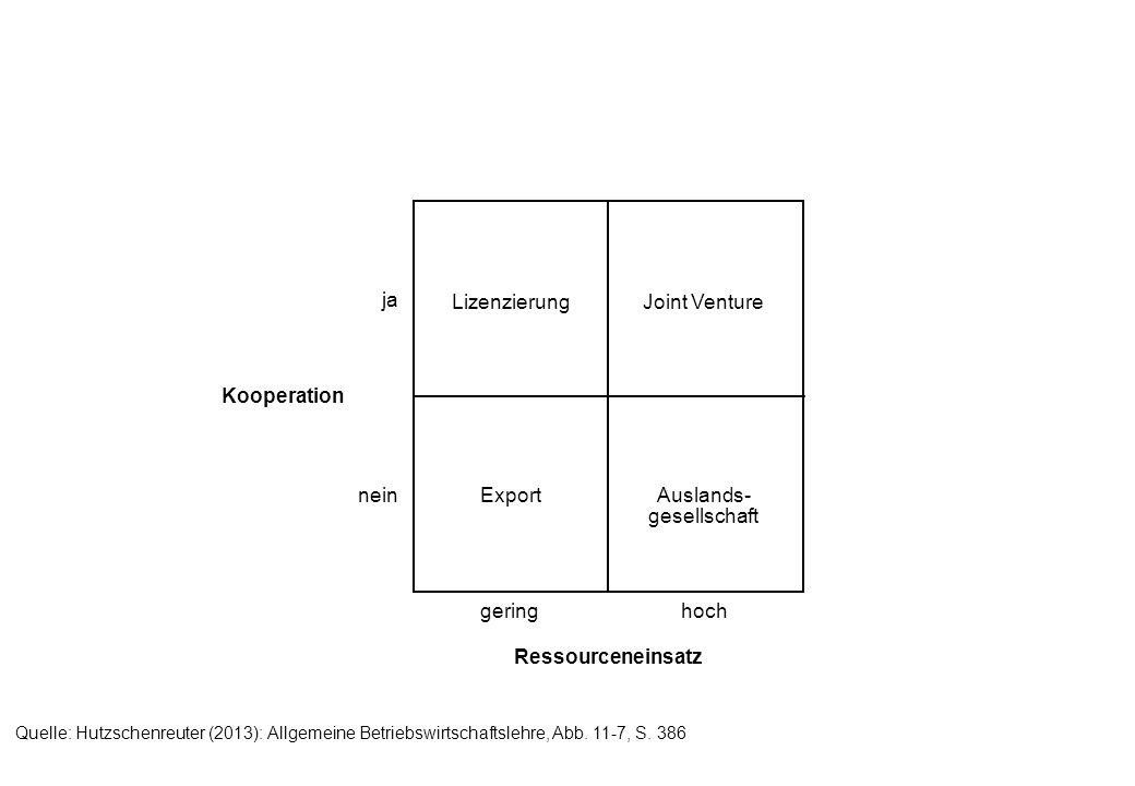 LizenzierungJoint Venture Auslands- gesellschaft Export Ressourceneinsatz Kooperation ja nein geringhoch Quelle: Hutzschenreuter (2013): Allgemeine Betriebswirtschaftslehre, Abb.
