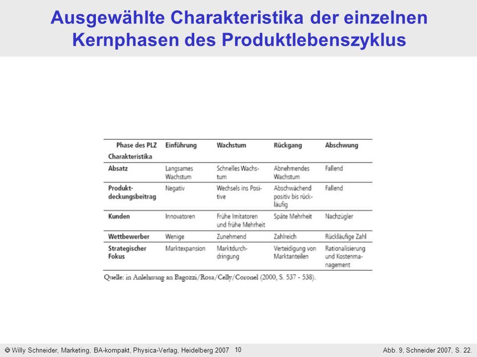 10 Ausgewählte Charakteristika der einzelnen Kernphasen des Produktlebenszyklus Willy Schneider, Marketing, BA-kompakt, Physica-Verlag, Heidelberg 200