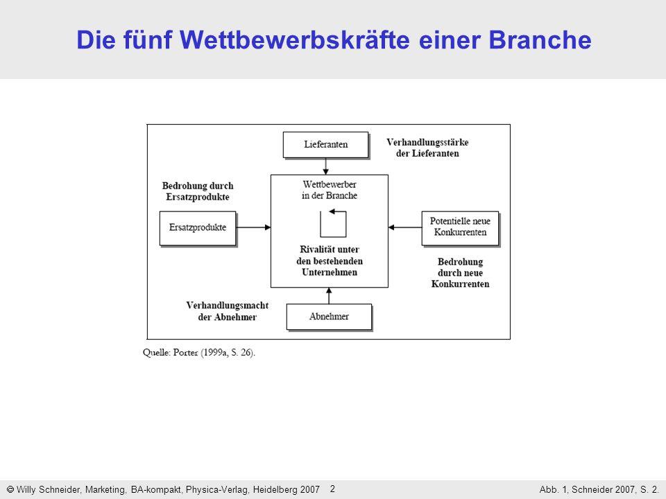 2 Die fünf Wettbewerbskräfte einer Branche Willy Schneider, Marketing, BA-kompakt, Physica-Verlag, Heidelberg 2007 Abb. 1, Schneider 2007, S. 2.