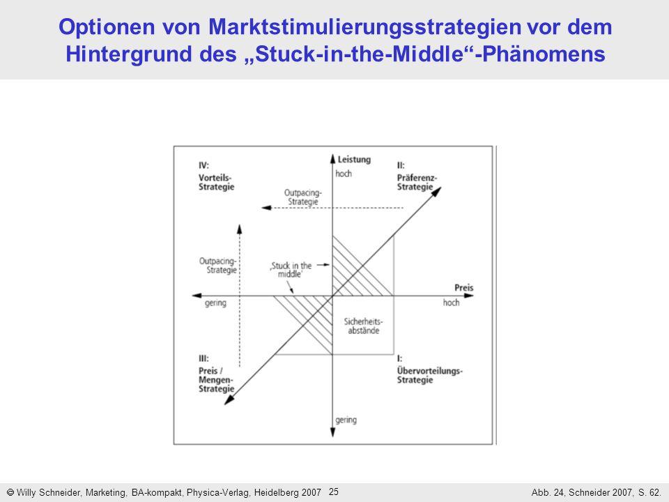 25 Optionen von Marktstimulierungsstrategien vor dem Hintergrund des Stuck-in-the-Middle-Phänomens Willy Schneider, Marketing, BA-kompakt, Physica-Ver