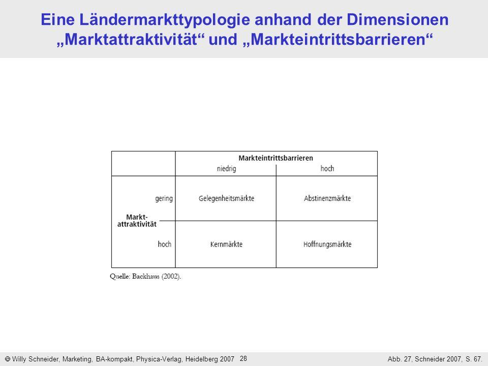 28 Eine Ländermarkttypologie anhand der Dimensionen Marktattraktivität und Markteintrittsbarrieren Willy Schneider, Marketing, BA-kompakt, Physica-Ver