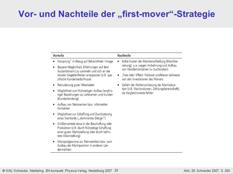 29 Vor- und Nachteile der first-mover-Strategie Willy Schneider, Marketing, BA-kompakt, Physica-Verlag, Heidelberg 2007 Abb. 28, Schneider 2007, S. 26