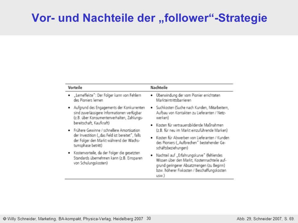 30 Vor- und Nachteile der follower-Strategie Willy Schneider, Marketing, BA-kompakt, Physica-Verlag, Heidelberg 2007 Abb. 29, Schneider 2007, S. 69.