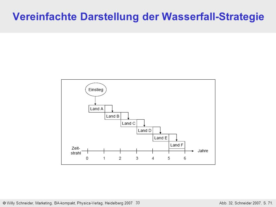 33 Vereinfachte Darstellung der Wasserfall-Strategie Willy Schneider, Marketing, BA-kompakt, Physica-Verlag, Heidelberg 2007 Abb. 32, Schneider 2007,