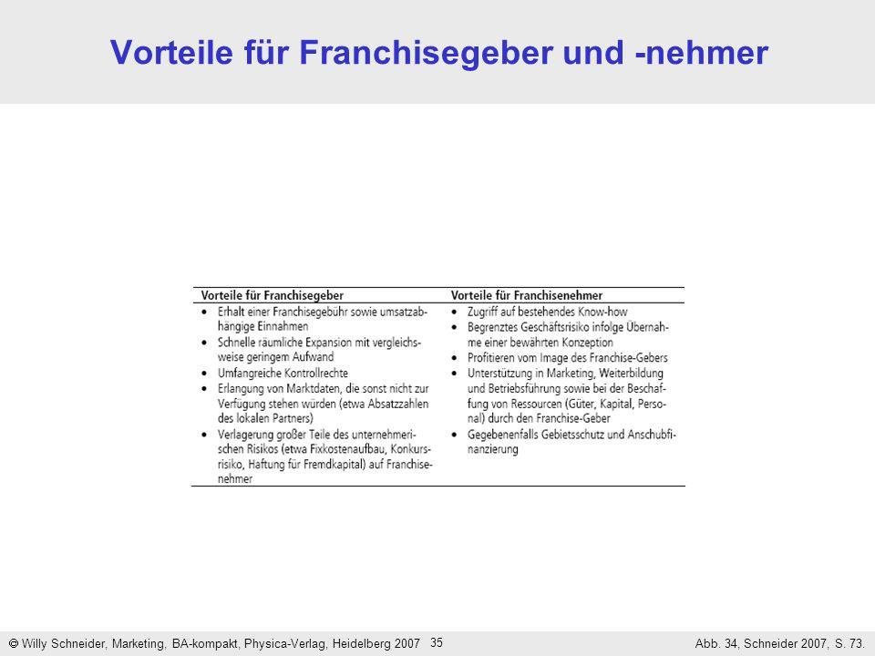 35 Vorteile für Franchisegeber und -nehmer Willy Schneider, Marketing, BA-kompakt, Physica-Verlag, Heidelberg 2007 Abb. 34, Schneider 2007, S. 73.