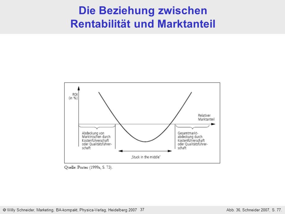 37 Die Beziehung zwischen Rentabilität und Marktanteil Willy Schneider, Marketing, BA-kompakt, Physica-Verlag, Heidelberg 2007 Abb. 36, Schneider 2007