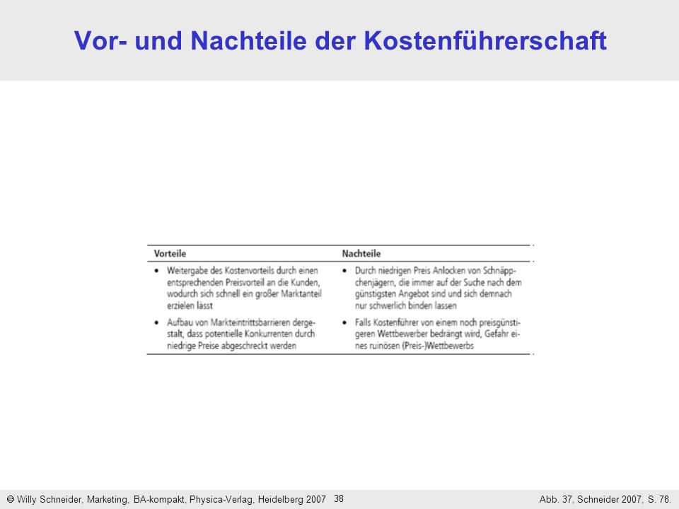 38 Vor- und Nachteile der Kostenführerschaft Willy Schneider, Marketing, BA-kompakt, Physica-Verlag, Heidelberg 2007 Abb. 37, Schneider 2007, S. 78.
