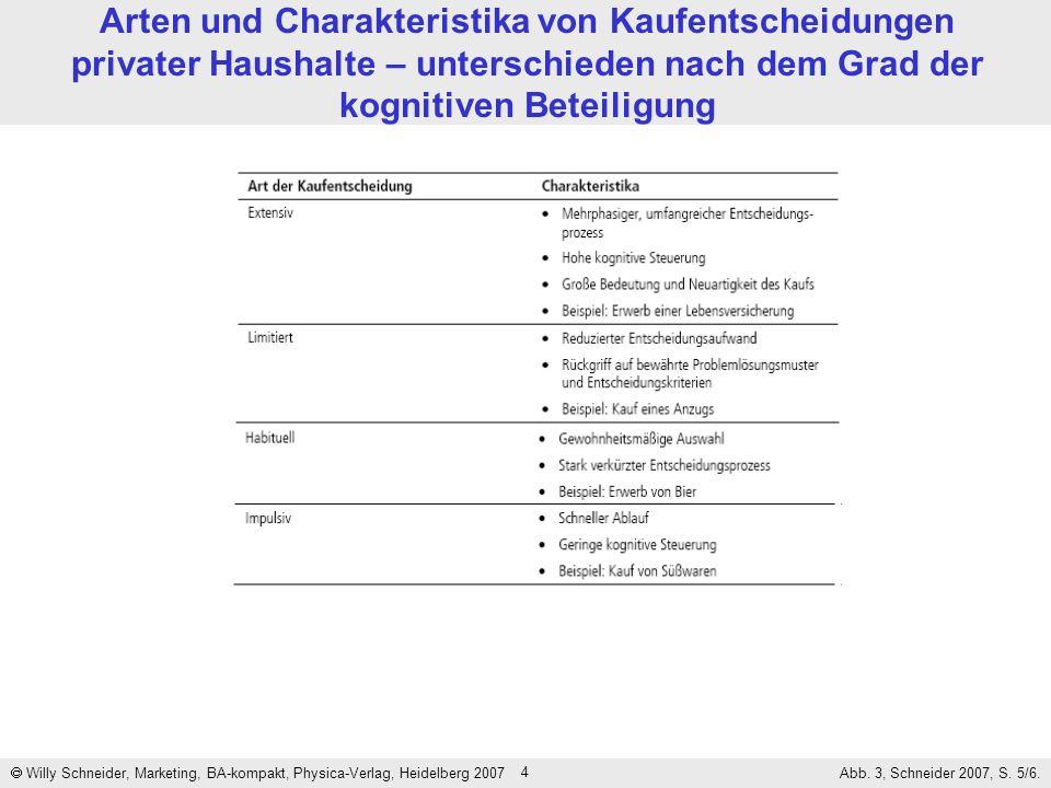 4 Arten und Charakteristika von Kaufentscheidungen privater Haushalte – unterschieden nach dem Grad der kognitiven Beteiligung Willy Schneider, Market