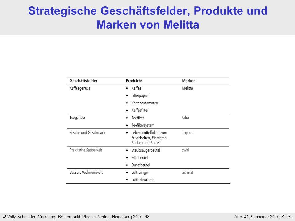 42 Strategische Geschäftsfelder, Produkte und Marken von Melitta Willy Schneider, Marketing, BA-kompakt, Physica-Verlag, Heidelberg 2007 Abb. 41, Schn