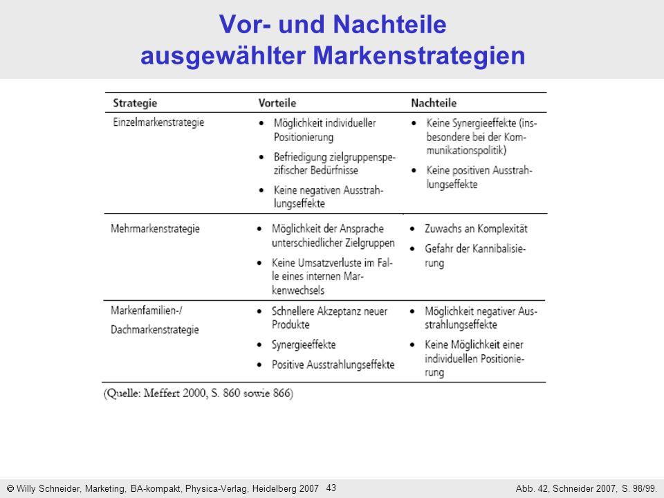 43 Vor- und Nachteile ausgewählter Markenstrategien Willy Schneider, Marketing, BA-kompakt, Physica-Verlag, Heidelberg 2007 Abb. 42, Schneider 2007, S
