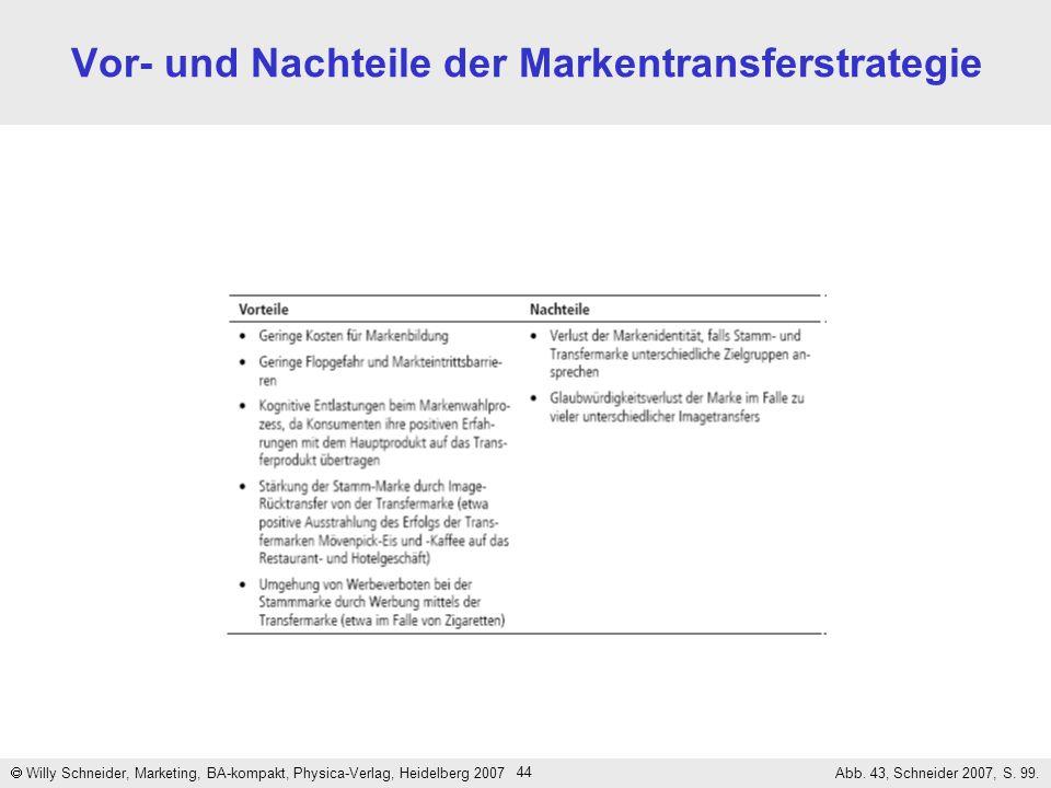 44 Vor- und Nachteile der Markentransferstrategie Willy Schneider, Marketing, BA-kompakt, Physica-Verlag, Heidelberg 2007 Abb. 43, Schneider 2007, S.