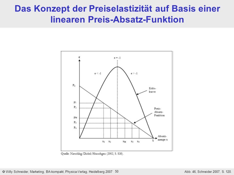 50 Das Konzept der Preiselastizität auf Basis einer linearen Preis-Absatz-Funktion Willy Schneider, Marketing, BA-kompakt, Physica-Verlag, Heidelberg