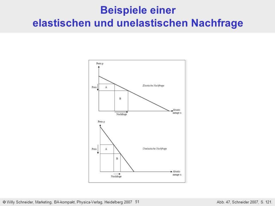 51 Beispiele einer elastischen und unelastischen Nachfrage Willy Schneider, Marketing, BA-kompakt, Physica-Verlag, Heidelberg 2007 Abb. 47, Schneider