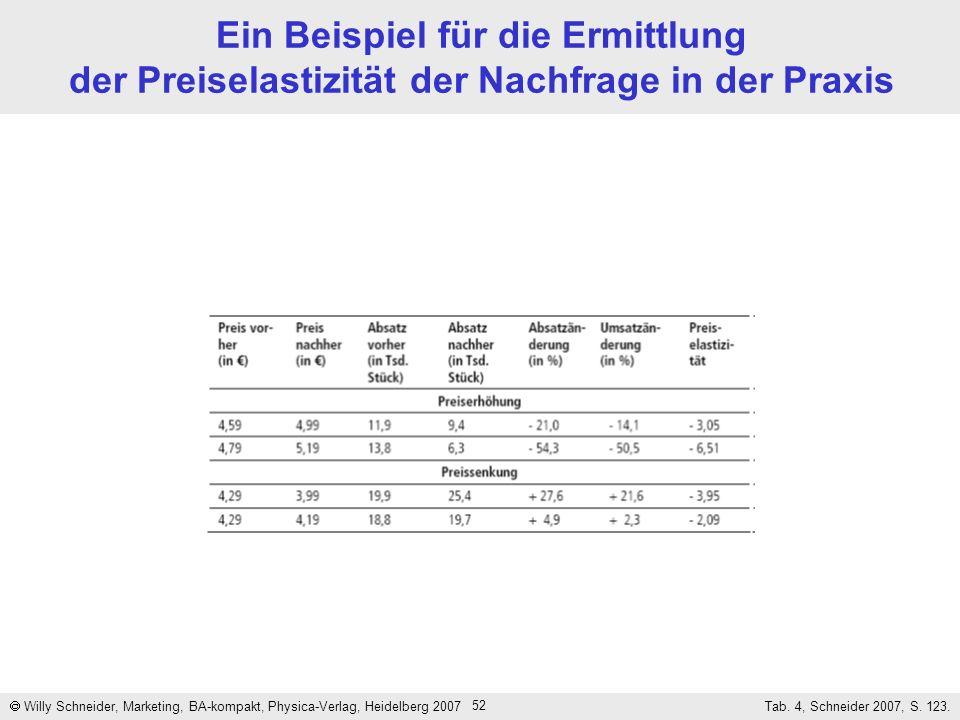 52 Ein Beispiel für die Ermittlung der Preiselastizität der Nachfrage in der Praxis Willy Schneider, Marketing, BA-kompakt, Physica-Verlag, Heidelberg