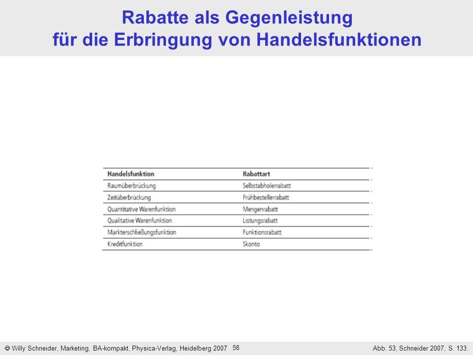 58 Rabatte als Gegenleistung für die Erbringung von Handelsfunktionen Willy Schneider, Marketing, BA-kompakt, Physica-Verlag, Heidelberg 2007 Abb. 53,