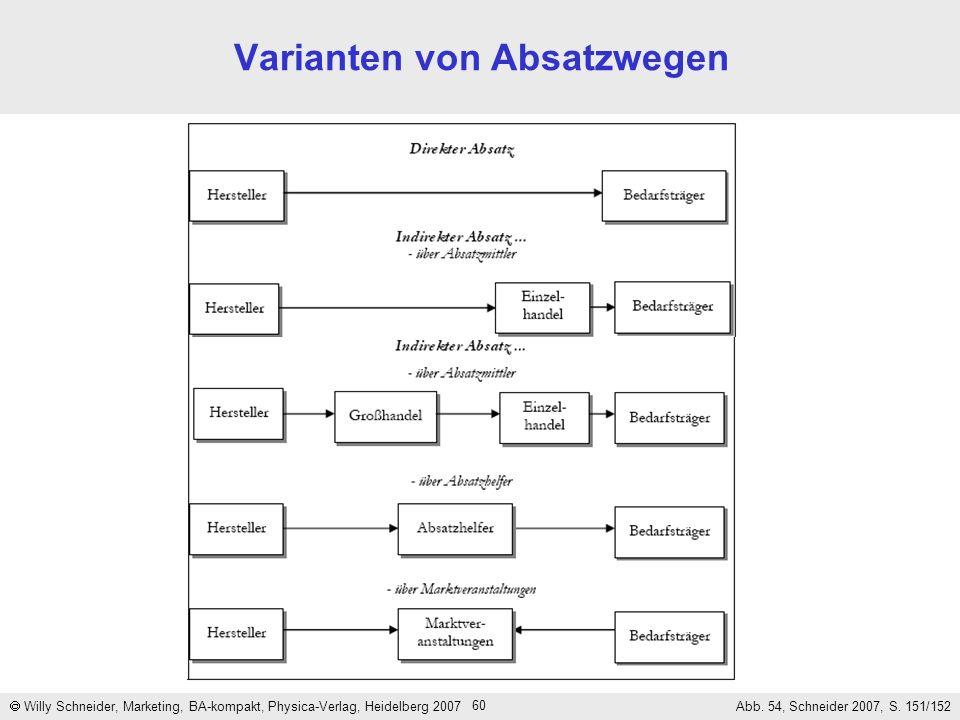 60 Varianten von Absatzwegen Willy Schneider, Marketing, BA-kompakt, Physica-Verlag, Heidelberg 2007 Abb. 54, Schneider 2007, S. 151/152